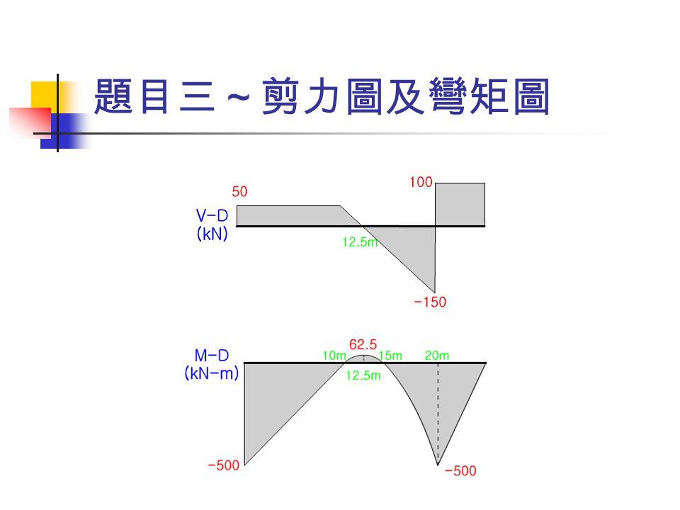 題目三~剪力圖及彎矩圖