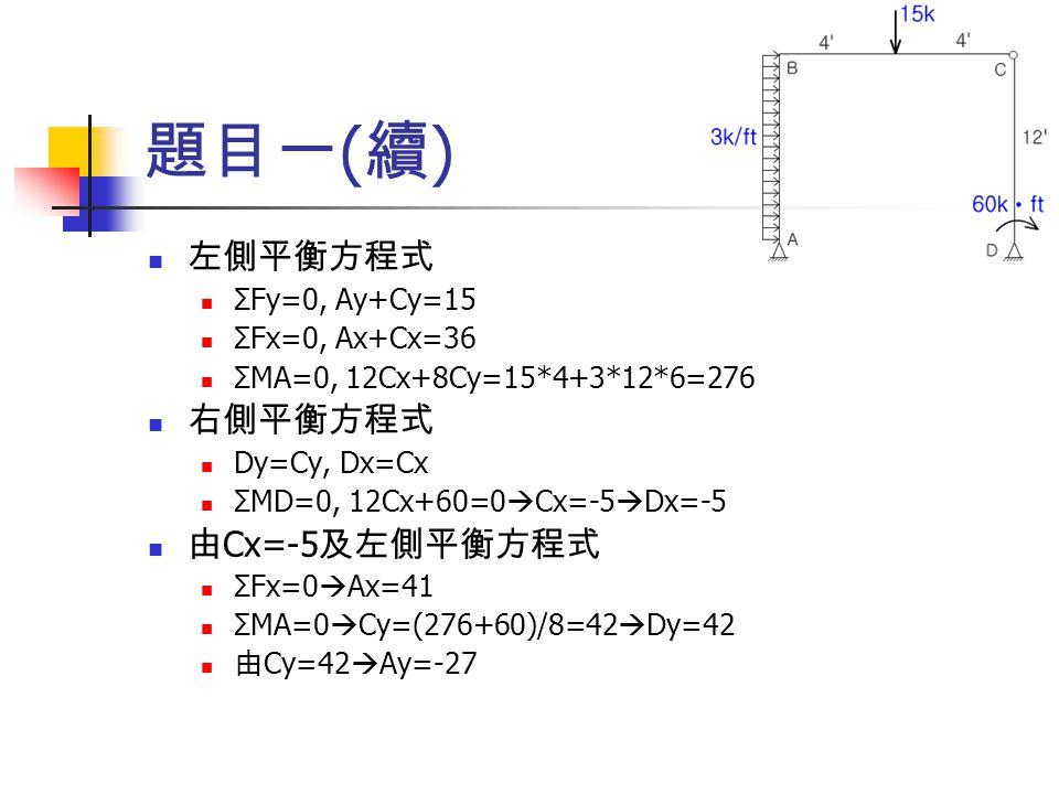 題目一(續) 左側平衡方程式 右側平衡方程式 由Cx=-5及左側平衡方程式 ΣFy=0, Ay+Cy=15 ΣFx=0, Ax+Cx=36