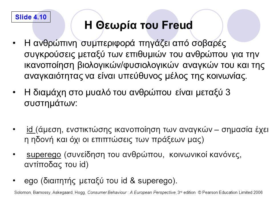 H Θεωρία του Freud