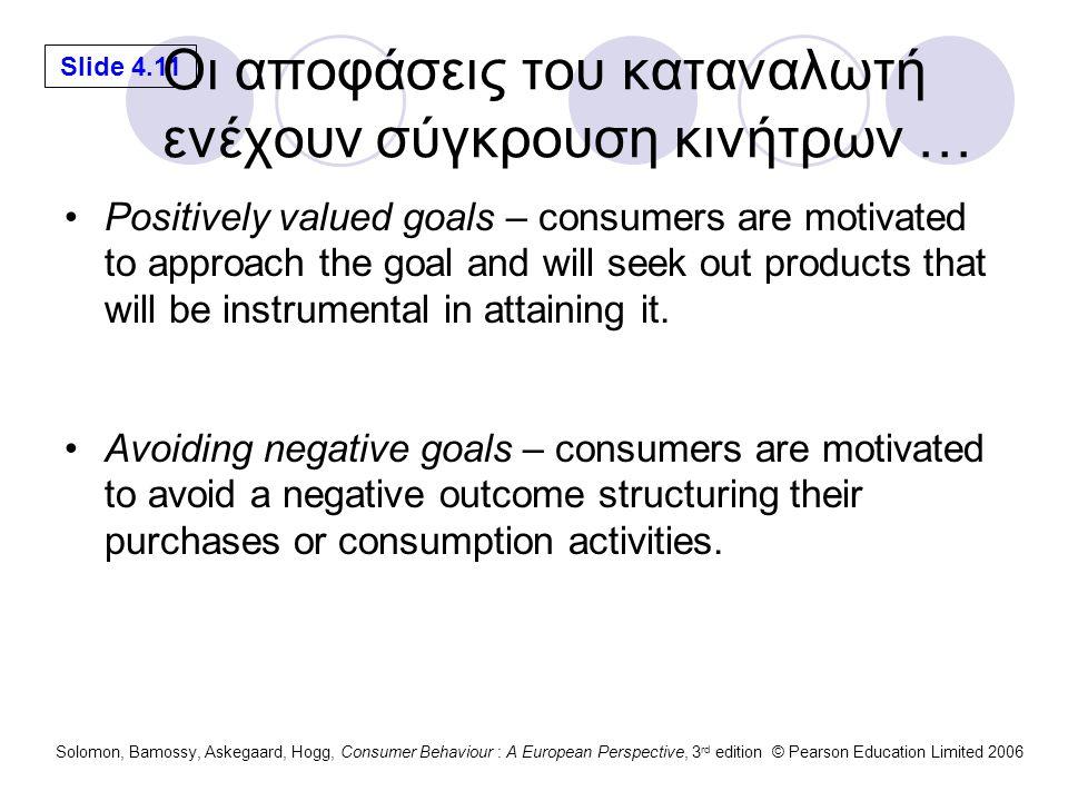 Οι αποφάσεις του καταναλωτή ενέχουν σύγκρουση κινήτρων …