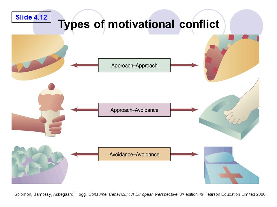 Types of motivational conflict