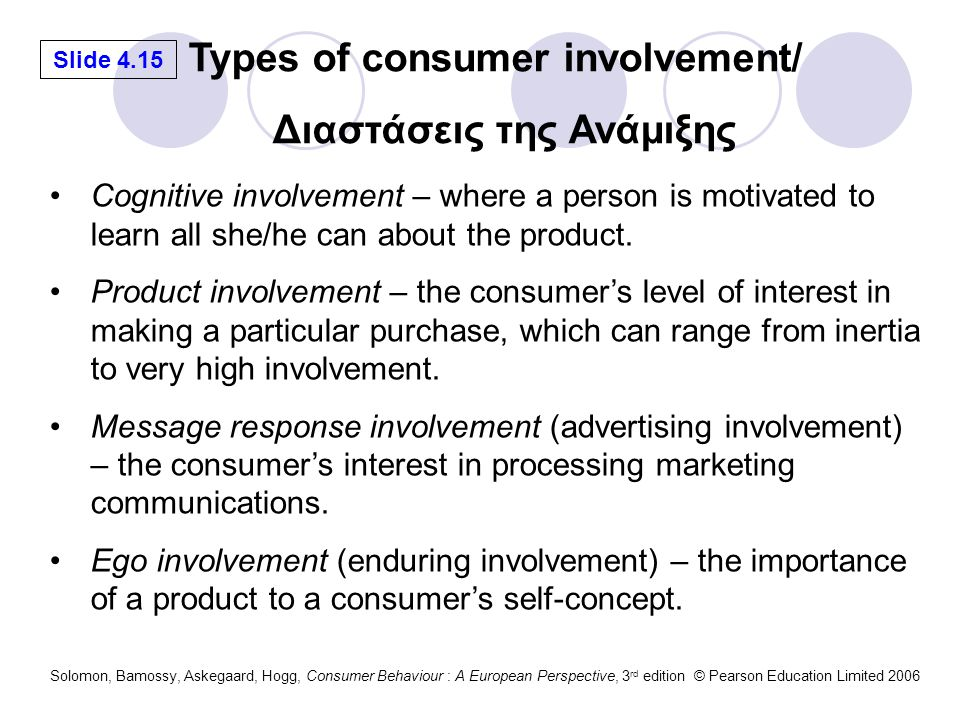 Types of consumer involvement/ Διαστάσεις της Ανάμιξης