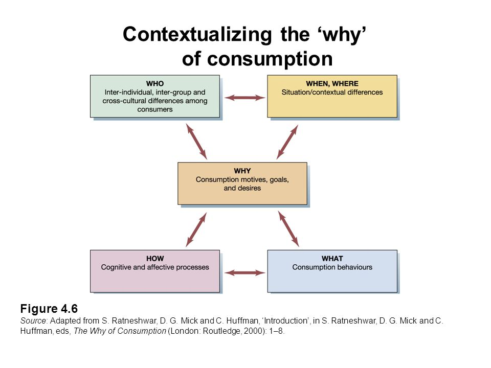Contextualizing the 'why' of consumption