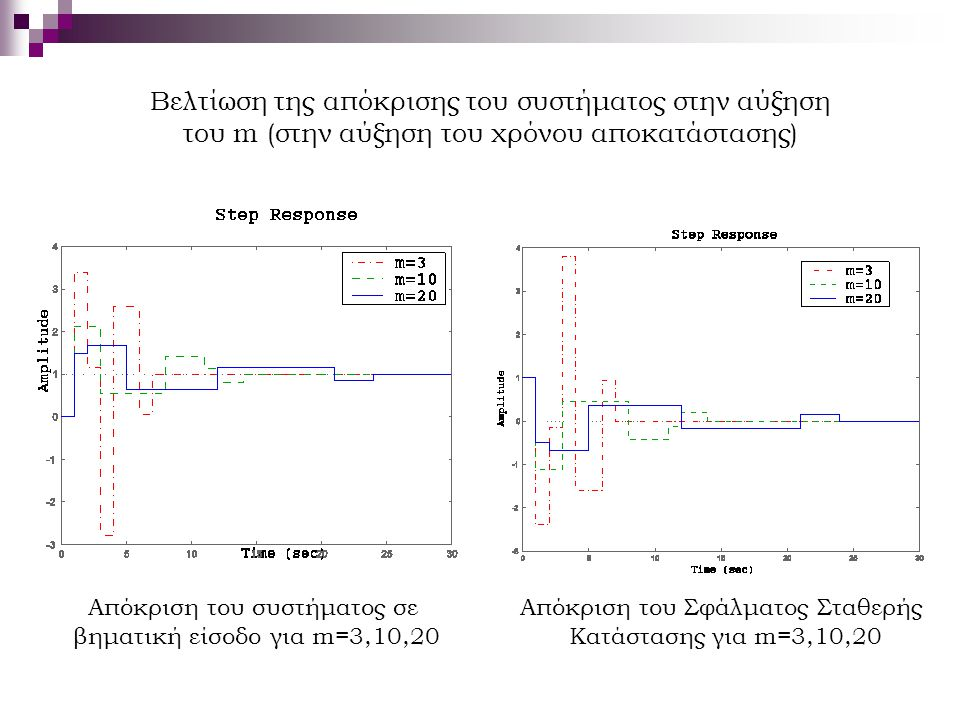 Βελτίωση της απόκρισης του συστήματος στην αύξηση του m (στην αύξηση του χρόνου αποκατάστασης)