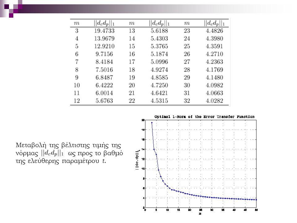 Μεταβολή της βέλτιστης τιμής της νόρμας ως προς το βαθμό της ελεύθερης παραμέτρου t.