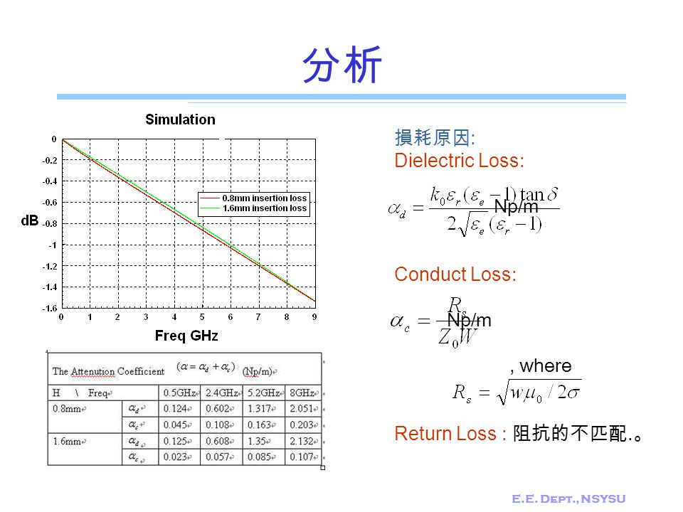 分析 損耗原因: Dielectric Loss: Np/m Conduct Loss: , where