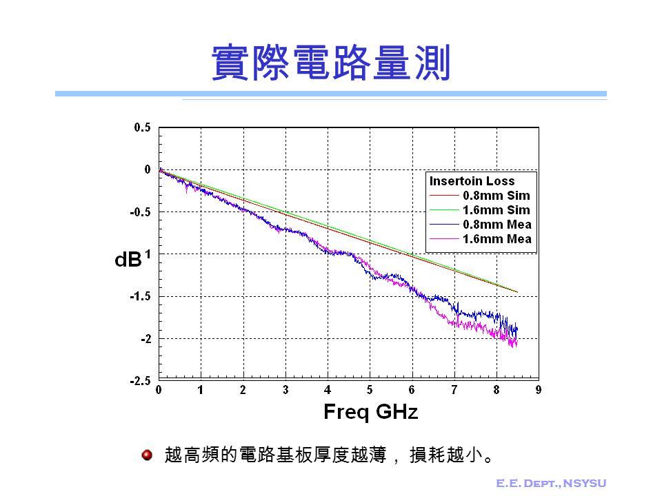 實際電路量測 越高頻的電路基板厚度越薄, 損耗越小。 E.E. Dept., NSYSU