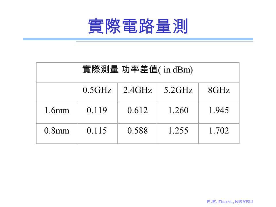 實際電路量測 實際測量 功率差值( in dBm) 0.5GHz 2.4GHz 5.2GHz 8GHz 1.6mm 0.119 0.612