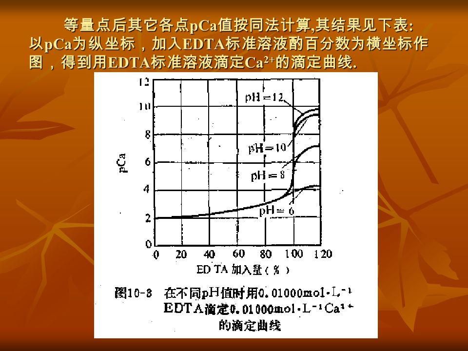 等量点后其它各点pCa值按同法计算,其结果见下表: 以pCa为纵坐标,加入EDTA标准溶液酌百分数为横坐标作 图,得到用EDTA标准溶液滴定Ca2+的滴定曲线.