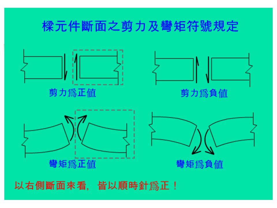 剪力圖及彎矩圖之作法 先判別結構是否穩定 若為穩定,且為靜定結構,則可直接由平衡方程式及外載重,求得支承反力