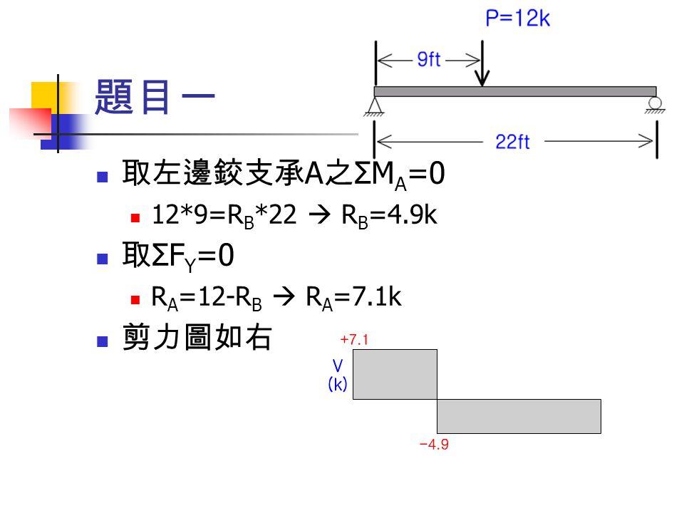 題目一 取左邊鉸支承A之ΣMA=0 12*9=RB*22  RB=4.9k 取ΣFY=0 RA=12-RB  RA=7.1k 剪力圖如右