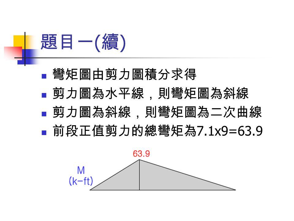 題目一(續) 彎矩圖由剪力圖積分求得 剪力圖為水平線,則彎矩圖為斜線 剪力圖為斜線,則彎矩圖為二次曲線