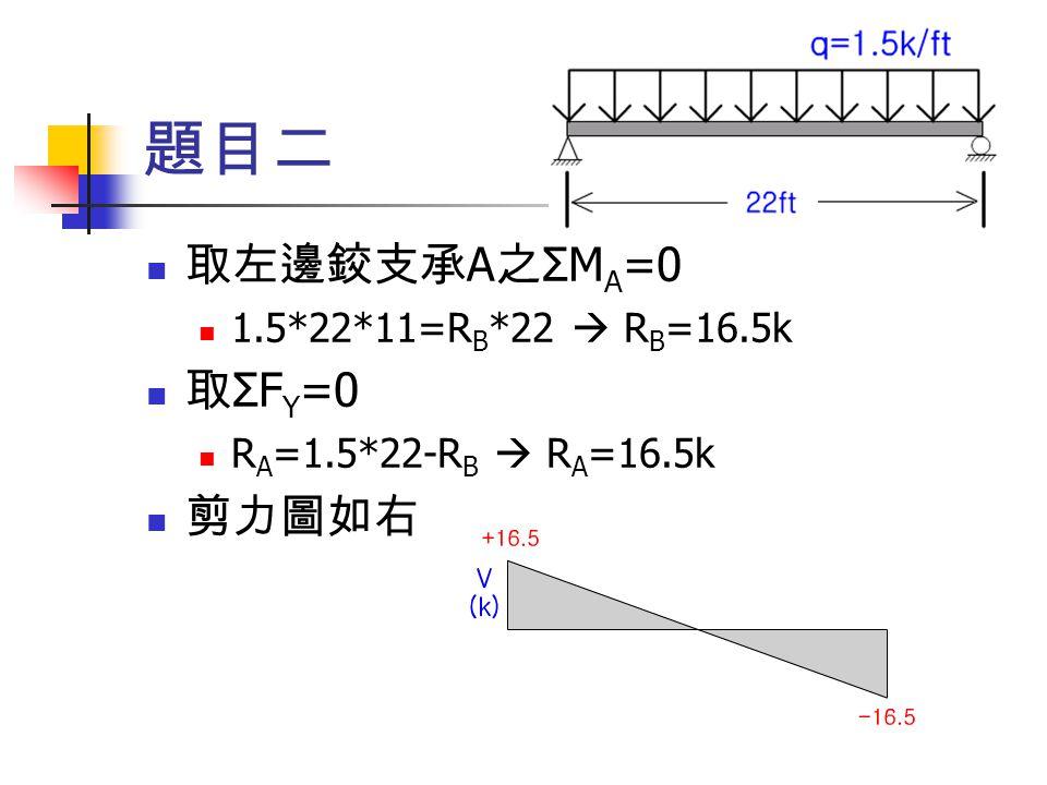 題目二 取左邊鉸支承A之ΣMA=0 取ΣFY=0 剪力圖如右 1.5*22*11=RB*22  RB=16.5k