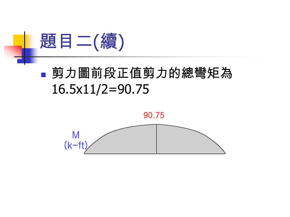 題目二(續) 剪力圖前段正值剪力的總彎矩為16.5x11/2=90.75