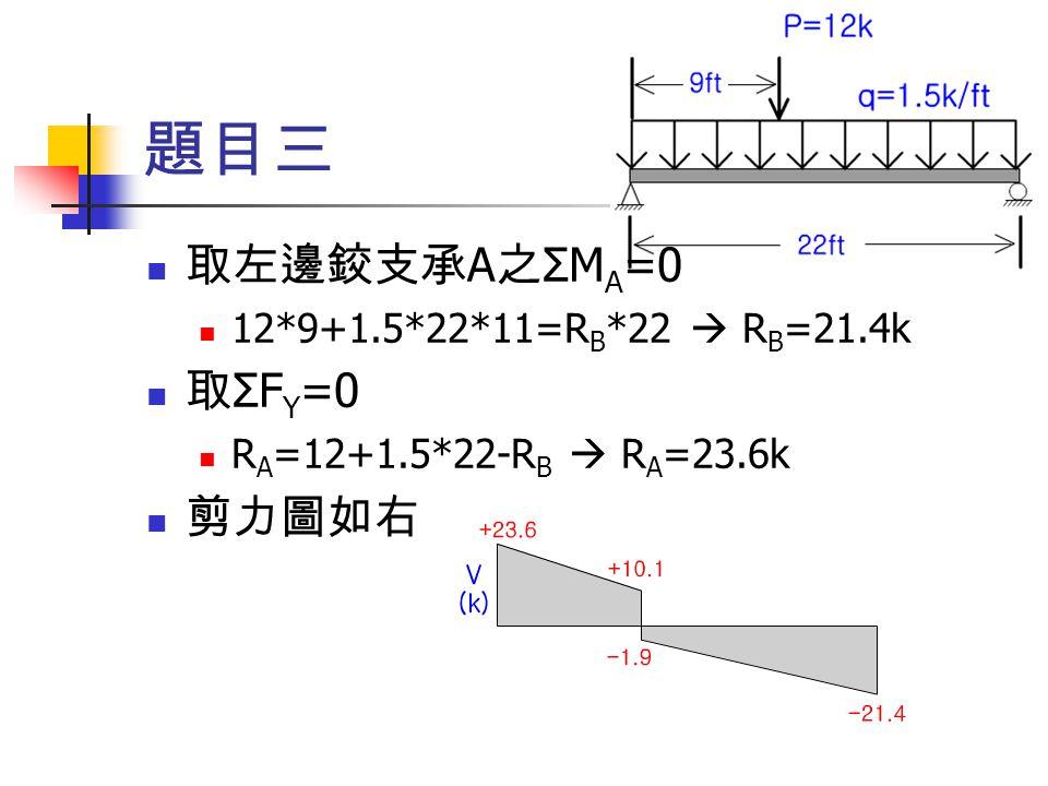 題目三 取左邊鉸支承A之ΣMA=0 取ΣFY=0 剪力圖如右 12*9+1.5*22*11=RB*22  RB=21.4k