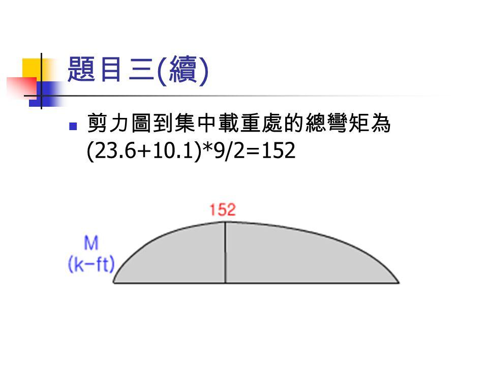 題目三(續) 剪力圖到集中載重處的總彎矩為(23.6+10.1)*9/2=152