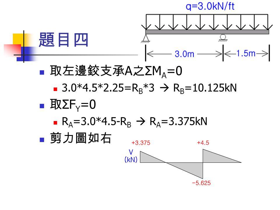 題目四 取左邊鉸支承A之ΣMA=0 取ΣFY=0 剪力圖如右 3.0*4.5*2.25=RB*3  RB=10.125kN