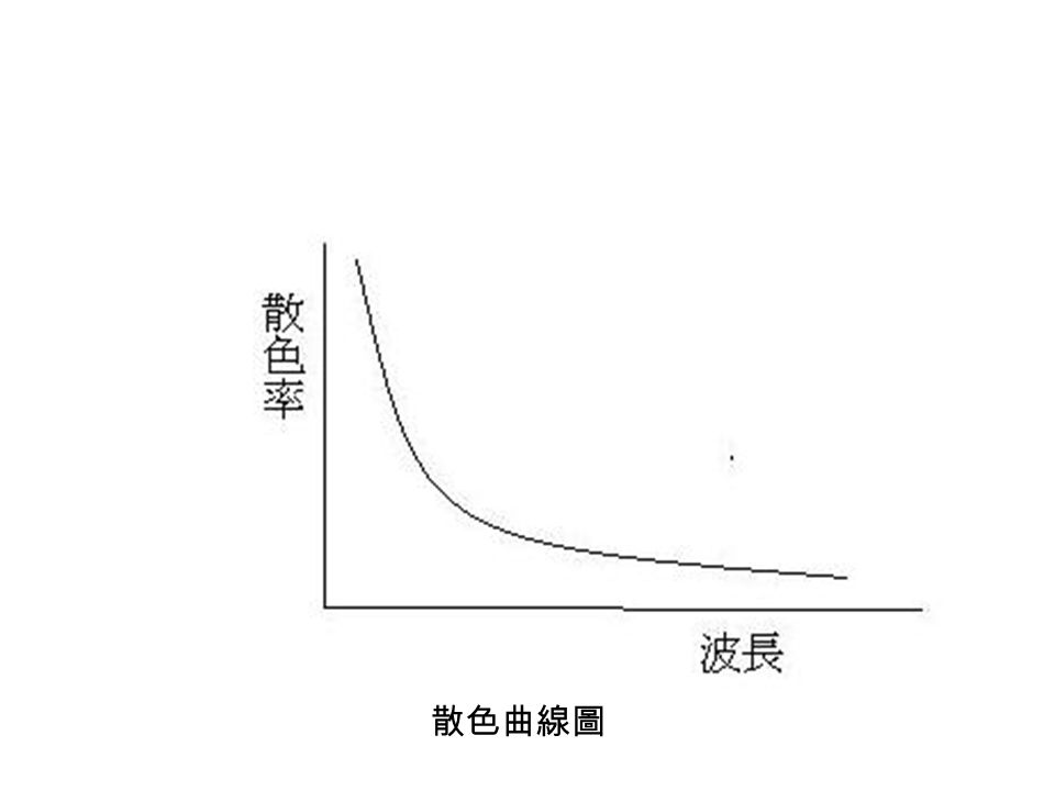 散色曲線圖