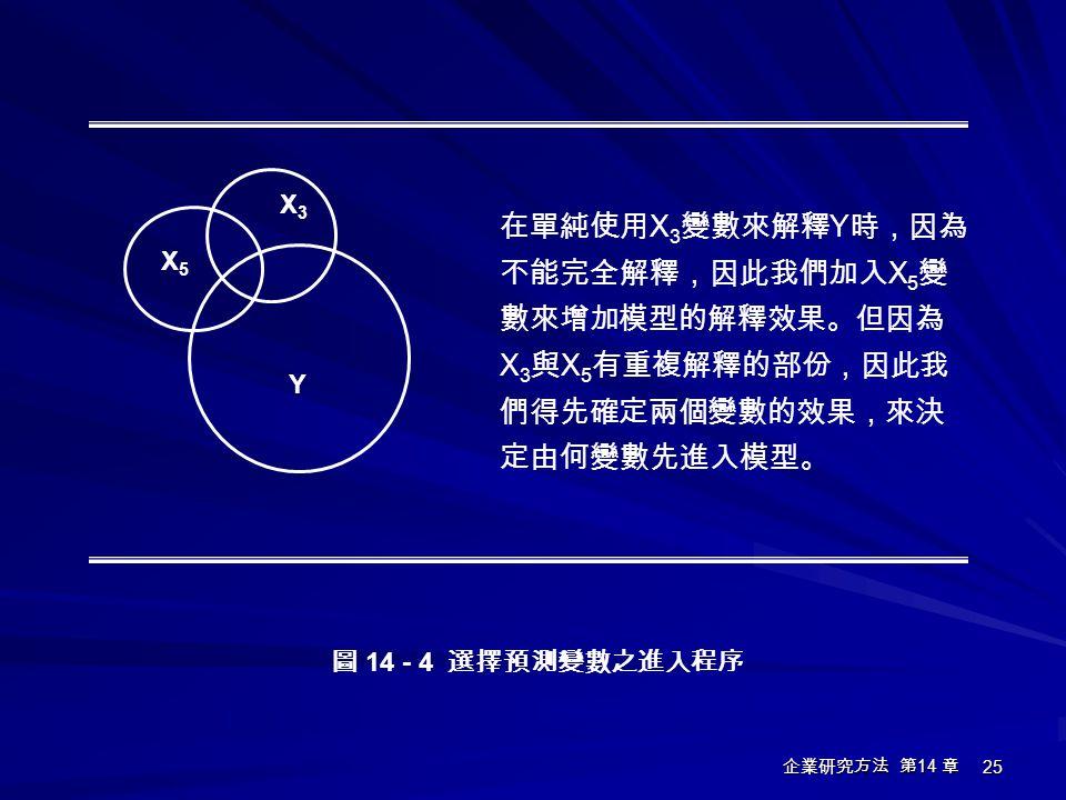 X5 X3. Y. 在單純使用X3變數來解釋Y時,因為不能完全解釋,因此我們加入X5變數來增加模型的解釋效果。但因為X3與X5有重複解釋的部份,因此我們得先確定兩個變數的效果,來決定由何變數先進入模型。