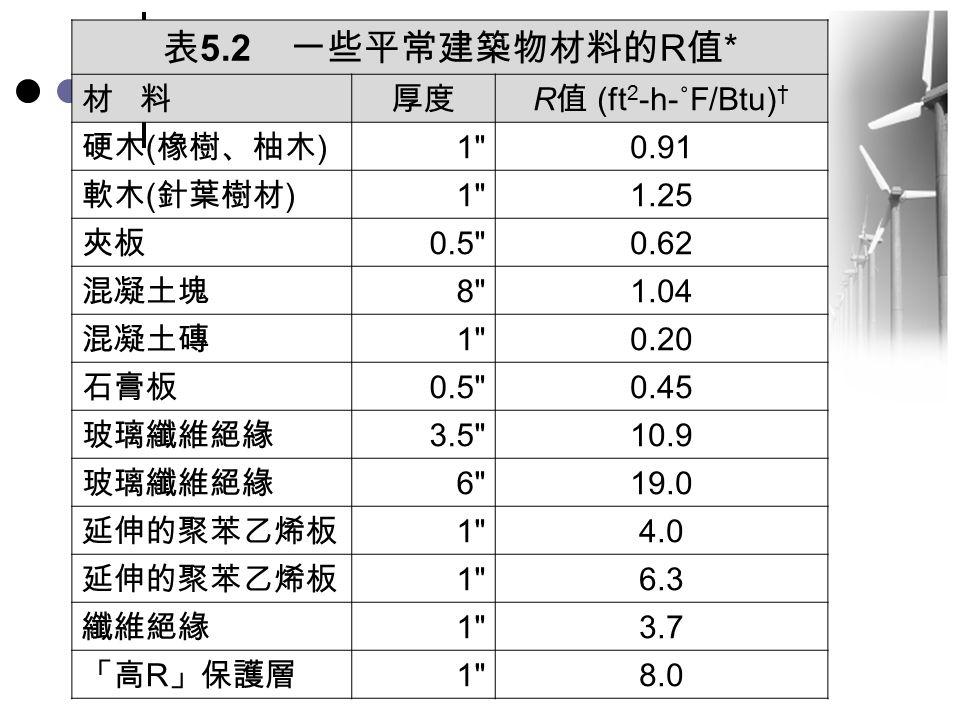表5.2 一些平常建築物材料的R值* 材 料 厚度 R值 (ft2-h-˚F/Btu)† 硬木(橡樹、柚木) 1 0.91