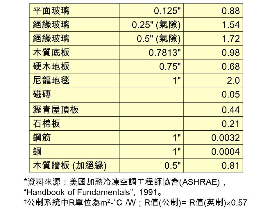 *資料來源:美國加熱冷凍空調工程師協會(ASHRAE),