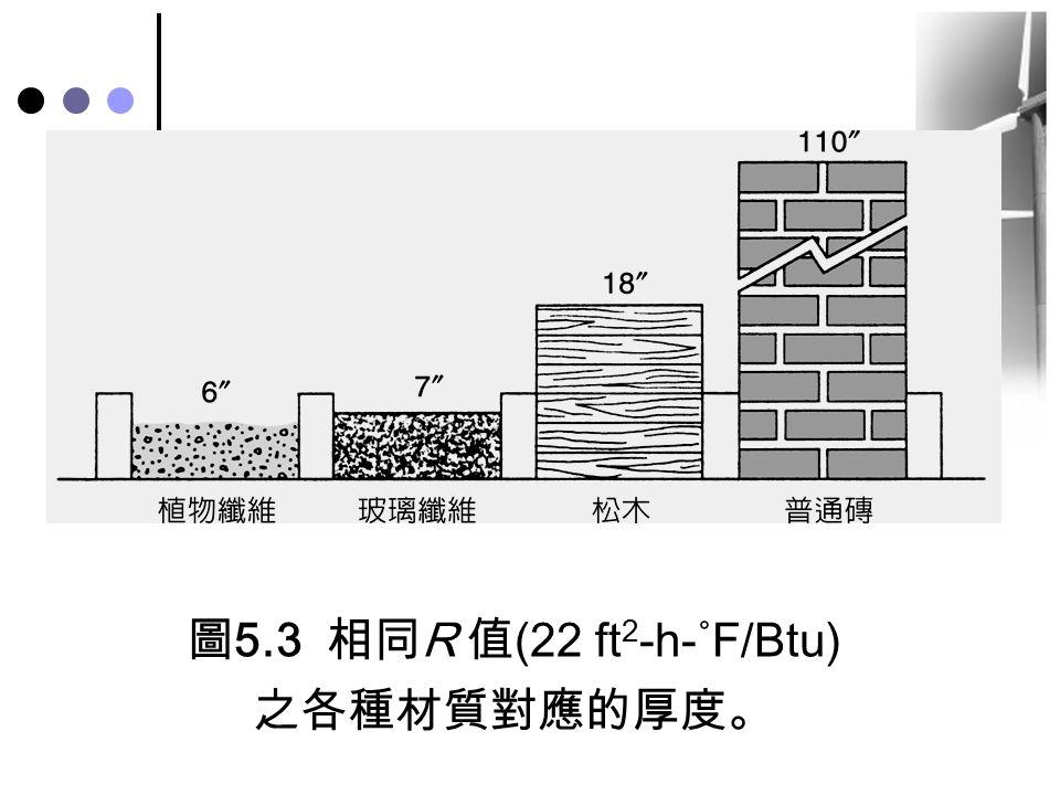 圖5.3 相同R 值(22 ft2-h-˚F/Btu)之各種材質對應的厚度。