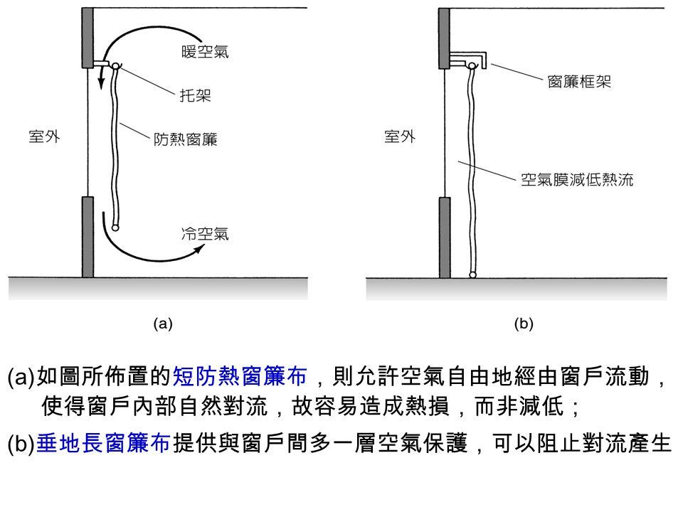 (a)如圖所佈置的短防熱窗簾布,則允許空氣自由地經由窗戶流動,使得窗戶內部自然對流,故容易造成熱損,而非減低;