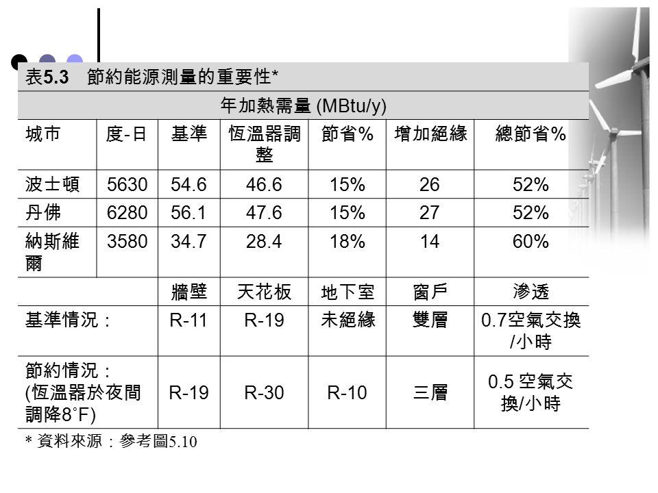 表5.3 節約能源測量的重要性* 年加熱需量 (MBtu/y) 城市 度-日 基準 恆溫器調整 節省% 增加絕緣 總節省% 波士頓 5630