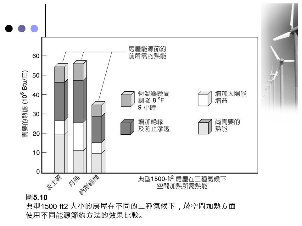 圖5.10 典型1500 ft2 大小的房屋在不同的三種氣候下,於空間加熱方面使用不同能源節約方法的效果比較。