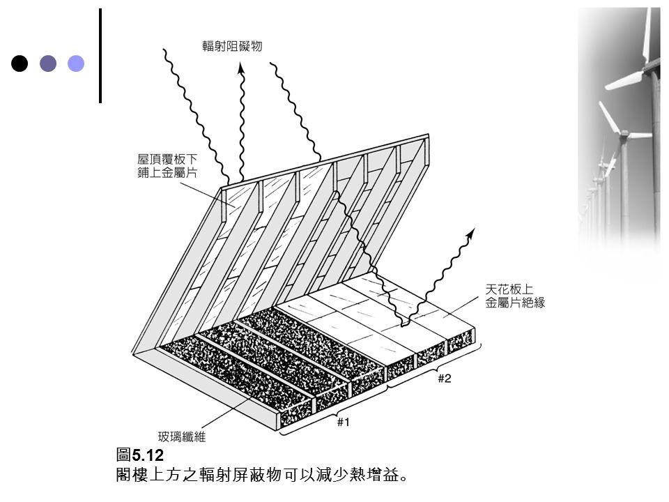 圖5.12 閣樓上方之輻射屏蔽物可以減少熱增益。