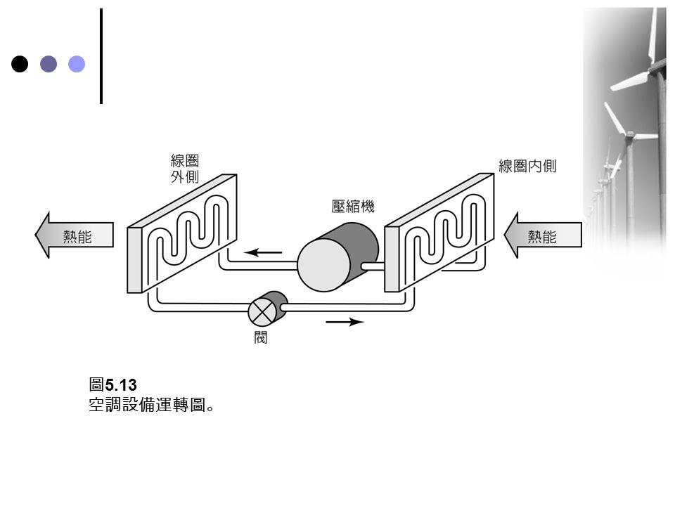 圖5.13 空調設備運轉圖。