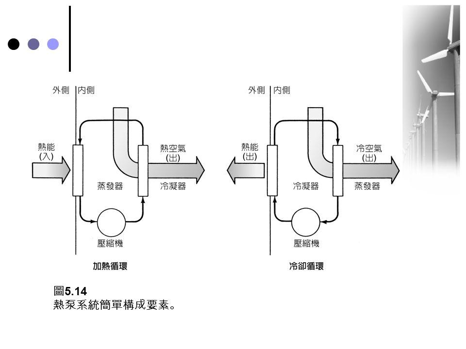 圖5.14 熱泵系統簡單構成要素。