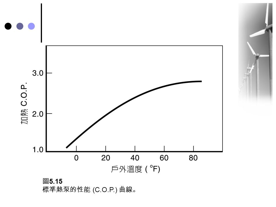 圖5.15 標準熱泵的性能 (C.O.P.) 曲線。