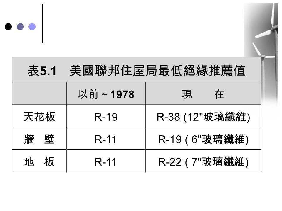表5.1 美國聯邦住屋局最低絕緣推薦值 以前~1978 現 在 天花板 R-19 R-38 (12 玻璃纖維) 牆 壁 R-11