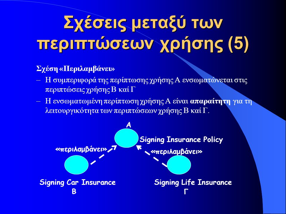 Σχέσεις μεταξύ των περιπτώσεων χρήσης (5)