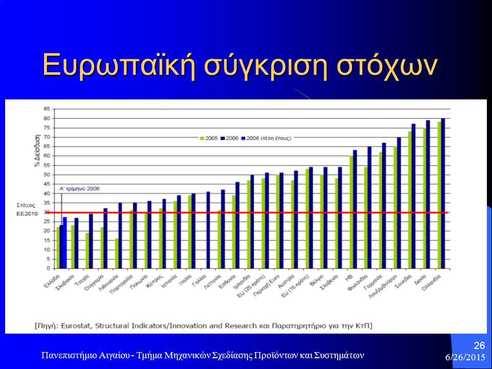 Ευρωπαϊκή σύγκριση στόχων