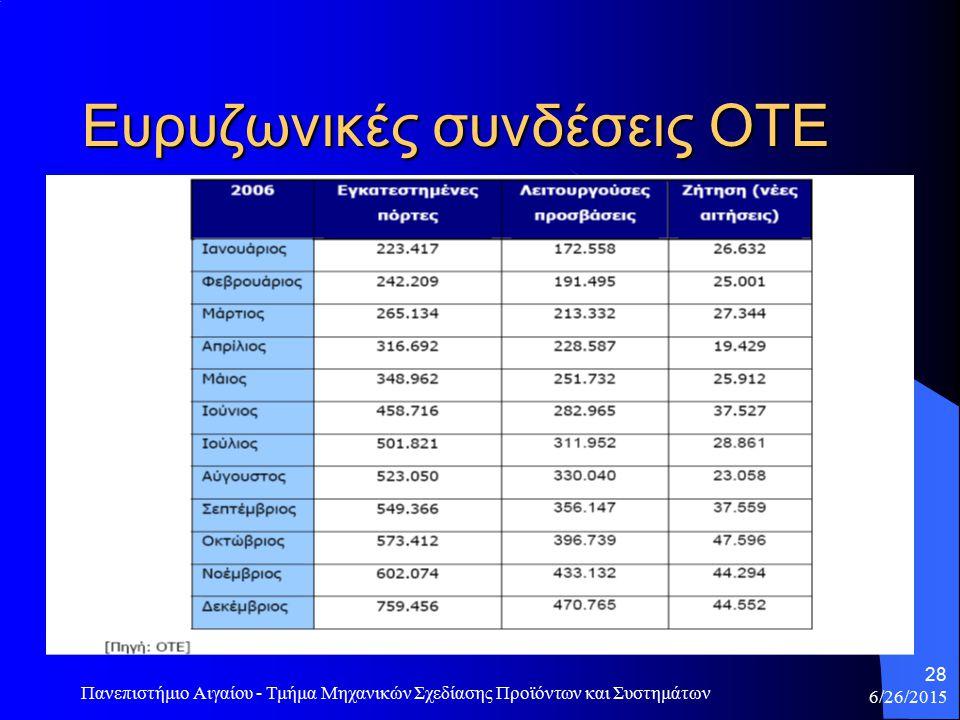 Ευρυζωνικές συνδέσεις ΟΤΕ