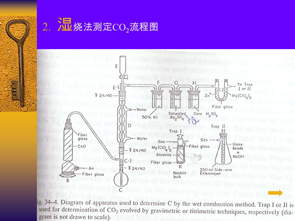 2. 湿烧法测定CO2流程图