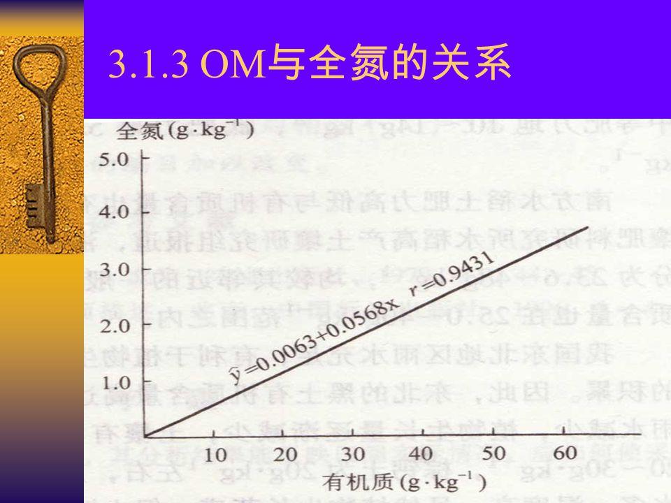 3.1.3 OM与全氮的关系