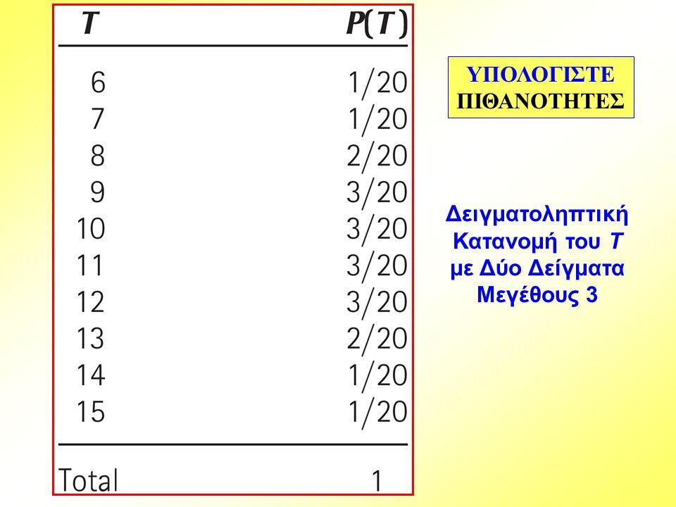 Δειγματοληπτική Κατανομή του T με Δύο Δείγματα Μεγέθους 3