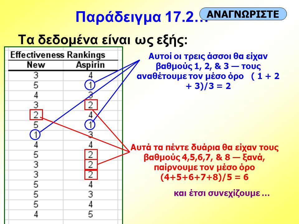 Παράδειγμα 17.2… Τα δεδομένα είναι ως εξής: ΑΝΑΓΝΩΡΙΣΤΕ