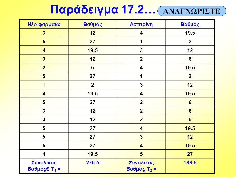 Παράδειγμα 17.2… ΑΝΑΓΝΩΡΙΣΤΕ Νέο φάρμακο Βαθμός Ασπιρίνη 3 12 4 19.5 5