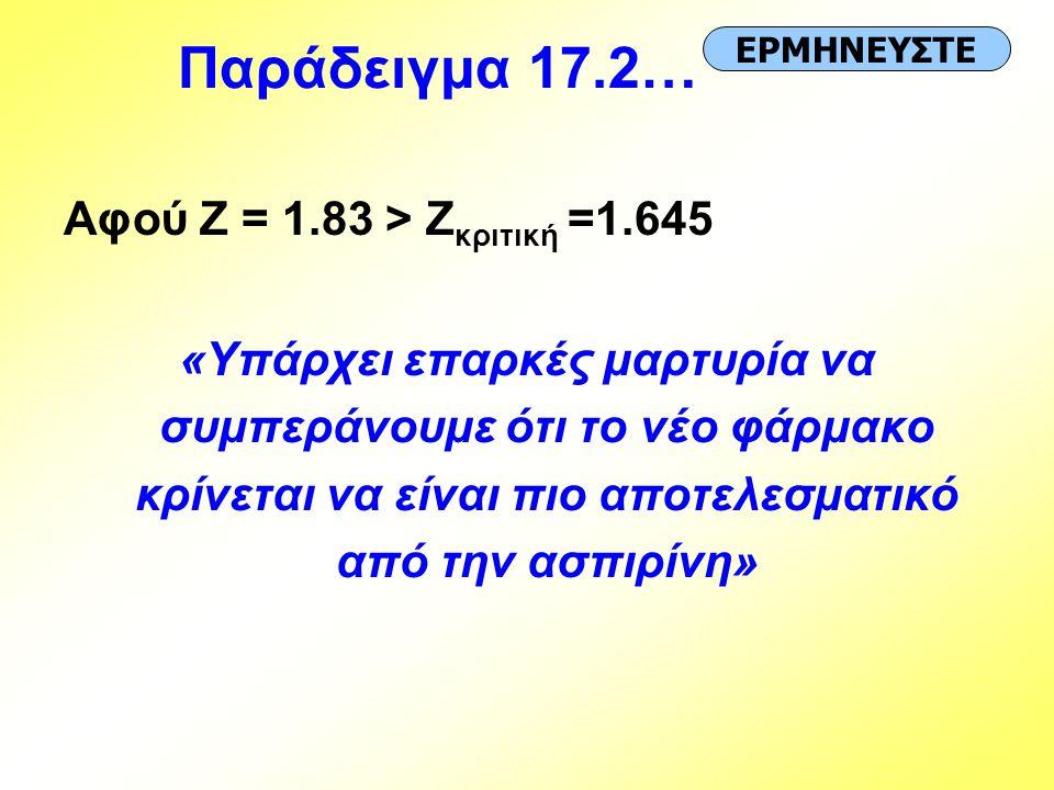 Παράδειγμα 17.2… Αφού Z = 1.83 > Zκριτική =1.645