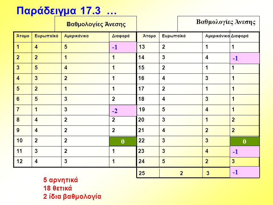 Παράδειγμα 17.3 … Βαθμολογίες Άνεσης -1 -1 -2 -1 -1 5 αρνητικά