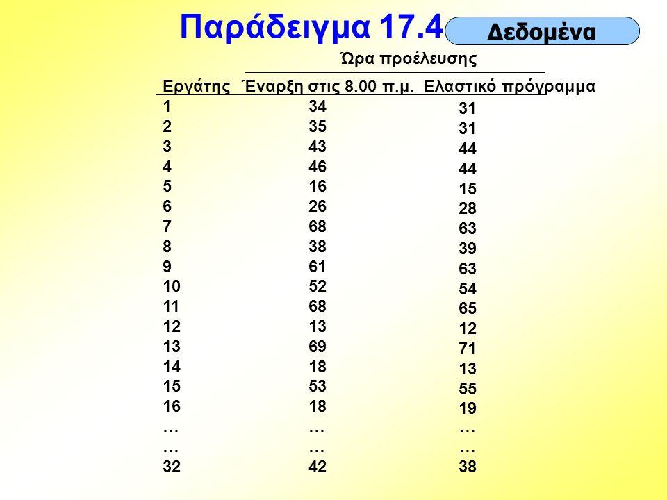Παράδειγμα 17.4… Δεδομένα Ώρα προέλευσης Εργάτης 1 2 3 4 5 6 7 8 9 10
