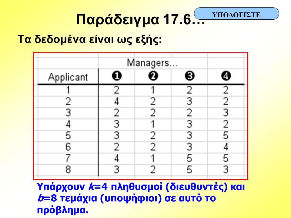 Παράδειγμα 17.6… Τα δεδομένα είναι ως εξής: