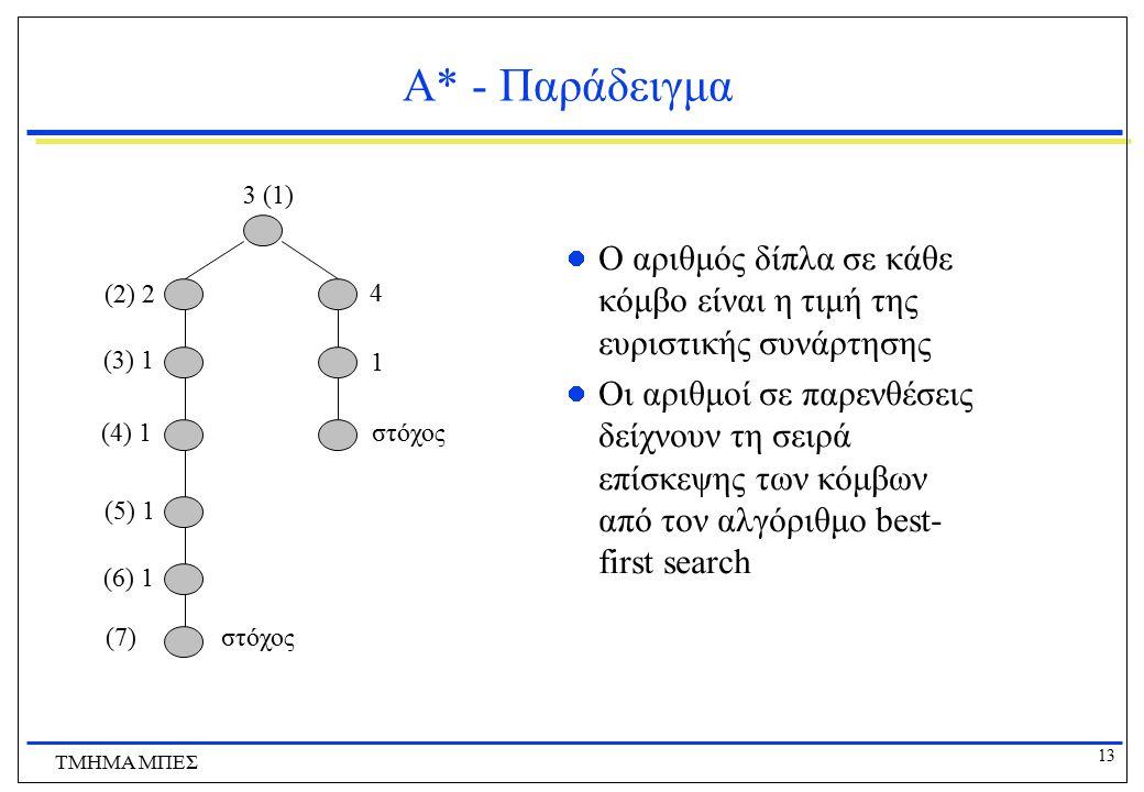 Α* - Παράδειγμα 3 (1) Ο αριθμός δίπλα σε κάθε κόμβο είναι η τιμή της ευριστικής συνάρτησης.
