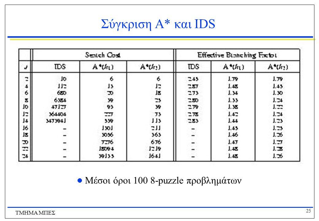 Σύγκριση Α* και IDS Μέσοι όροι 100 8-puzzle προβλημάτων ΤΜΗΜΑ ΜΠΕΣ