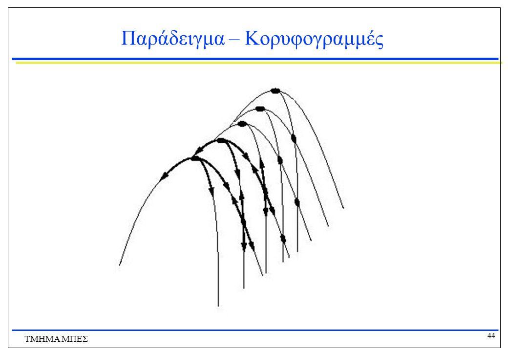 Παράδειγμα – Κορυφογραμμές