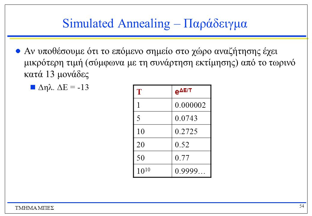 Simulated Annealing – Παράδειγμα